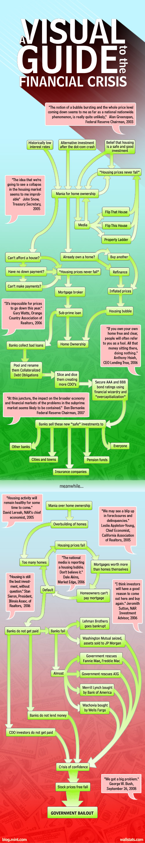 Visual Guide to Financial Crisis